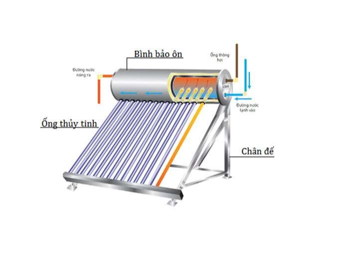 Cấu tạo của máy nước nóng năng lượng mặt trời ống dầu